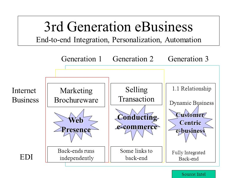 3rd Generation eBusiness End-to-end Integration, Personalization, Automation
