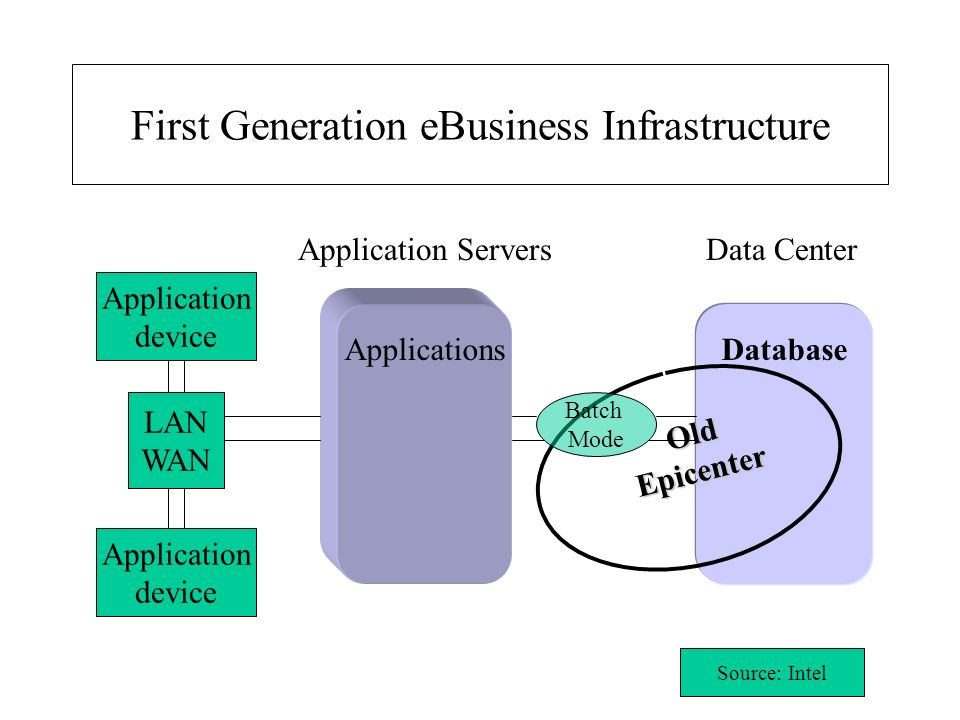 First Generation eBusiness Infrastructure