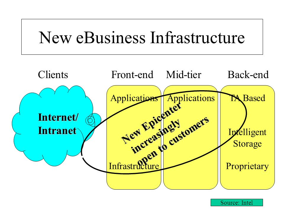 New eBusiness Infrastructure