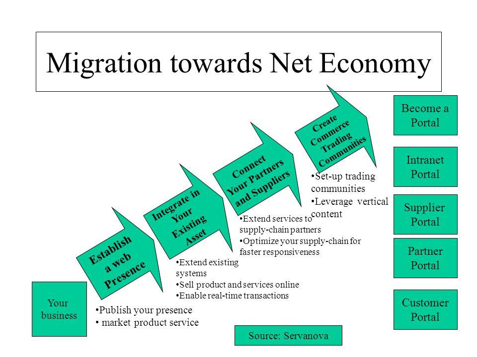 Migration towards Net Economy