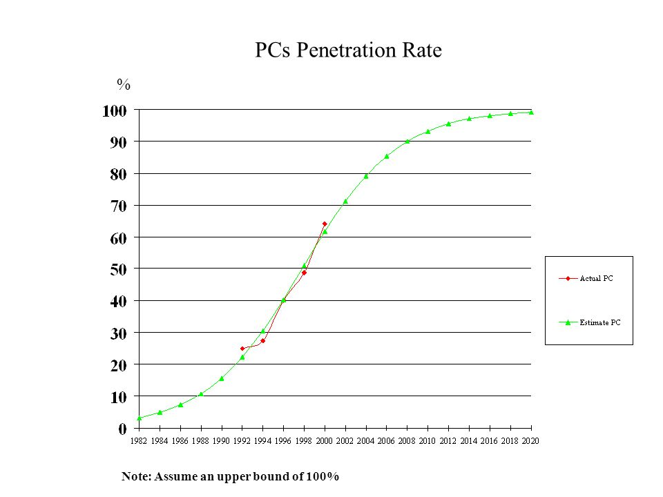 PCs Penetration Rate % Note: Assume an upper bound of 100%