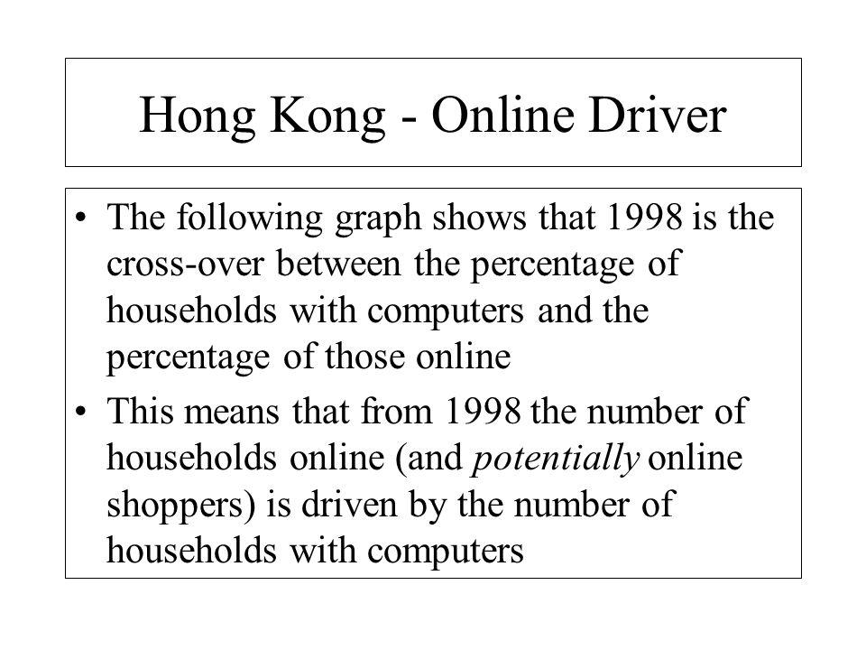 Hong Kong - Online Driver
