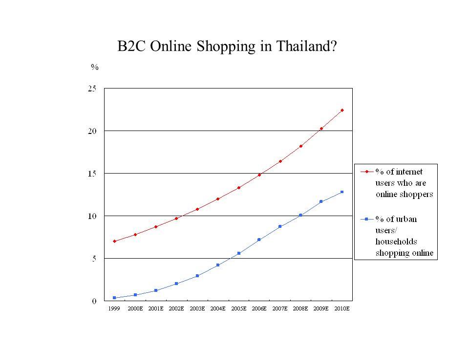 B2C Online Shopping in Thailand