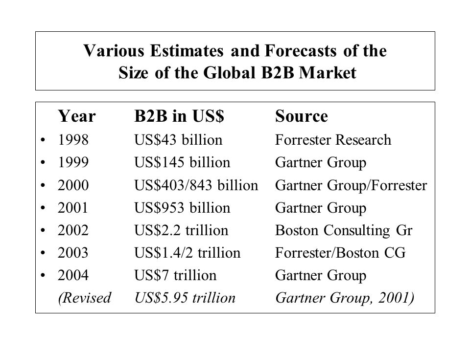 Various Estimates and Forecasts of the Size of the Global B2B Market