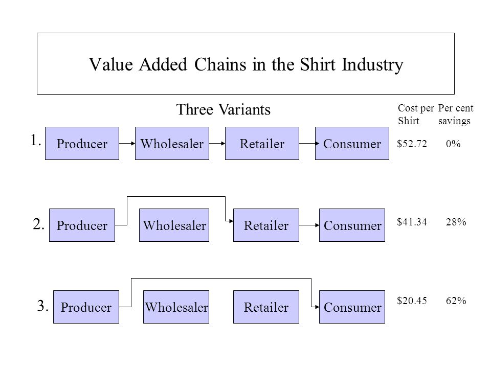 Value Added Chains in the Shirt Industry