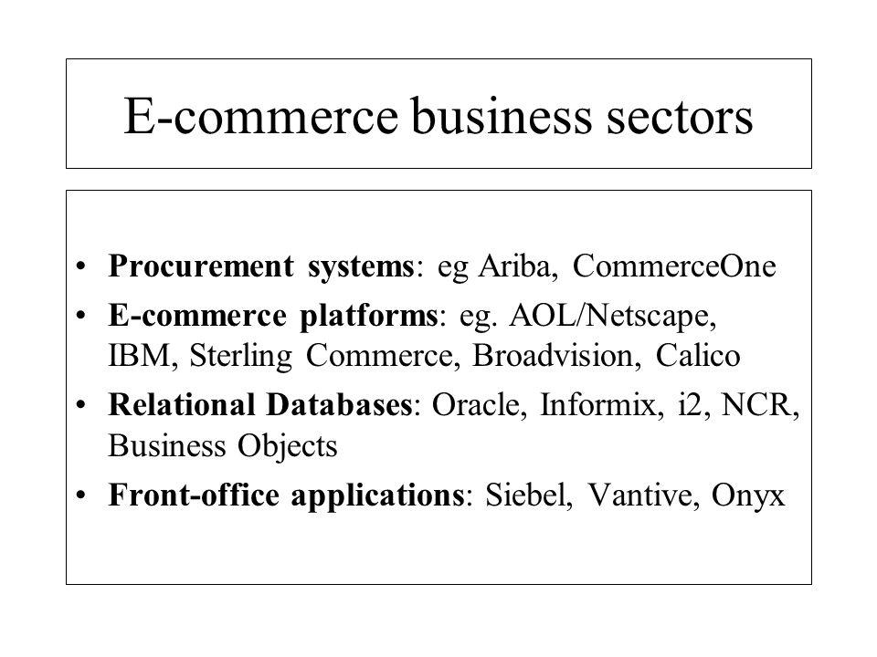 E-commerce business sectors