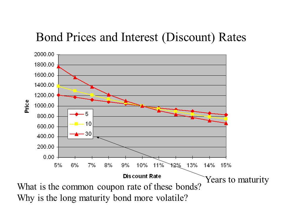 interest rates and bond valuation 71 bonds and bond valuation a bond is normally an interest-only loan if, for example, a firm wants to borrow $1,000 for 30 years and the actual interest rate for similar corporations is 12%, then the.