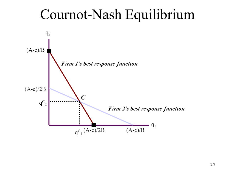 nash equilibrium dating and cournot Download or subscribe to the free course by yale university, game theory game theory, yale university, economics nash equilibrium: dating and cournot--1:12:06.