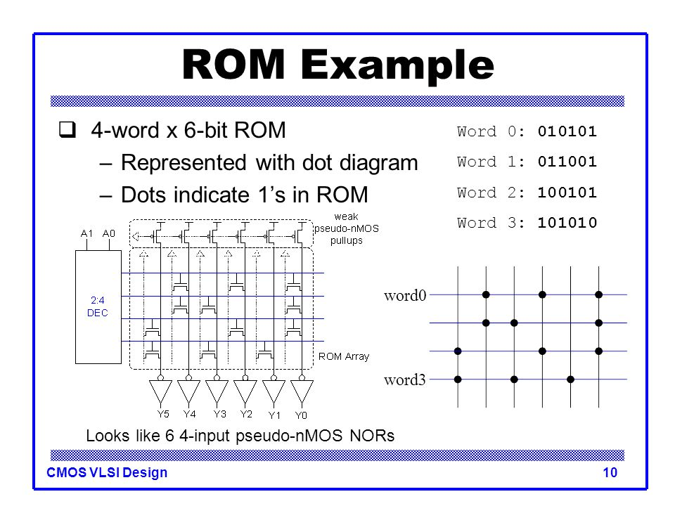 ROM Example 4-word x 6-bit ROM Represented with dot diagram