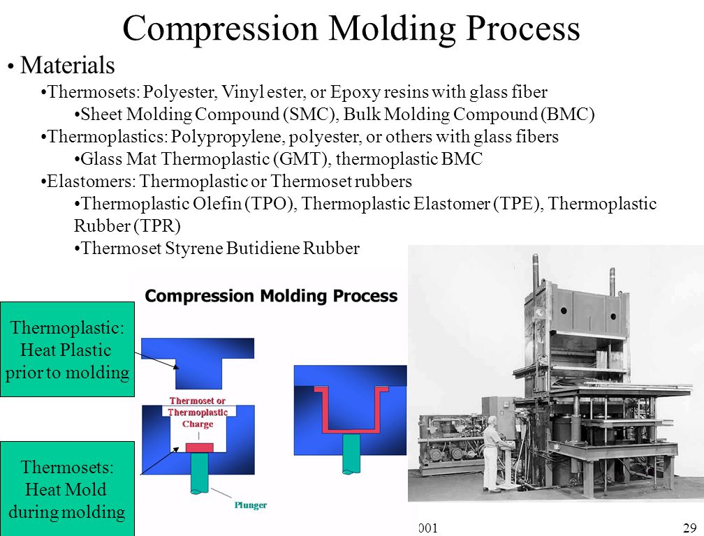 thermoplastic material for compression molding Woodland plastics offers custom injection molding of engineered-thermoplastic materials in support of our thermoset molding capabilities woodland plastics' thermoplastic molding capabilities include injection, compression, and injection-compression molding.