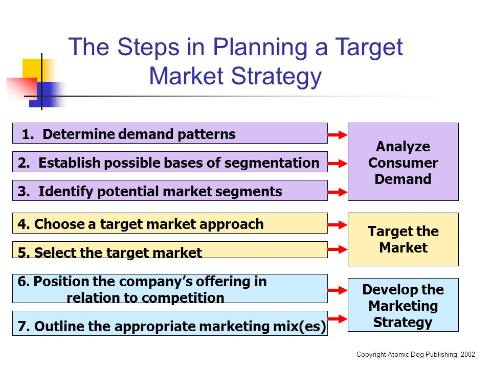 an analysis of consumer behavior in strategic market planning Start studying marketing chapter 2 learn consider this change in consumer shopping behavior a of the planning phase of the strategic marketing.