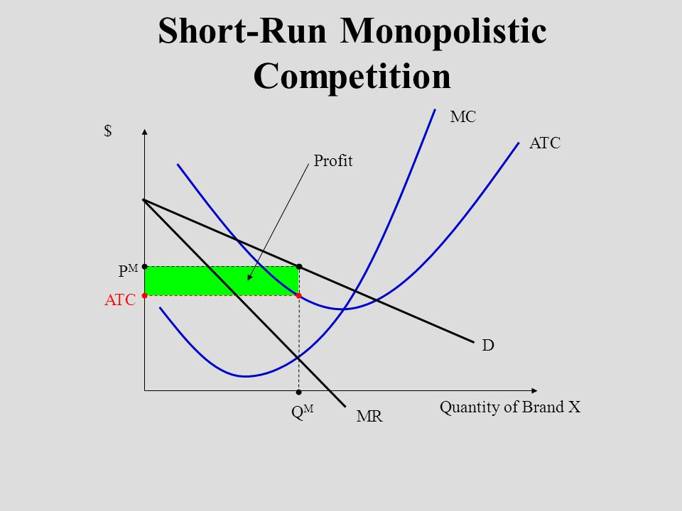 Short-Run Monopolistic Competition
