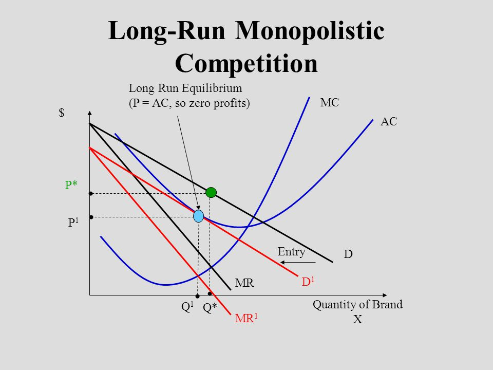 Long-Run Monopolistic Competition