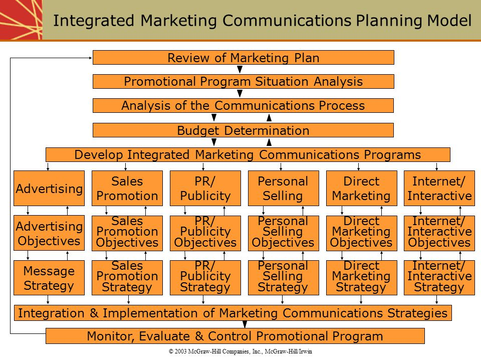 An introduction to integrated marketing communications for Marcom strategy template
