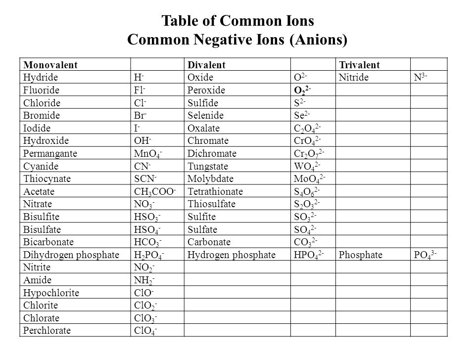 cations and anions table pdf