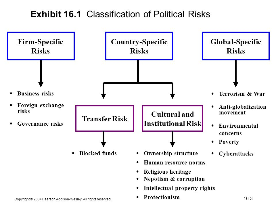 Political Risk Assessment And Management  Ppt Video Online Download