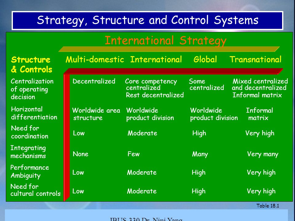 disadvantages of multi domestic strategy Two examples of these strategies are multi-domestic and transnational  corporations consider which of these strategies fits your small business.