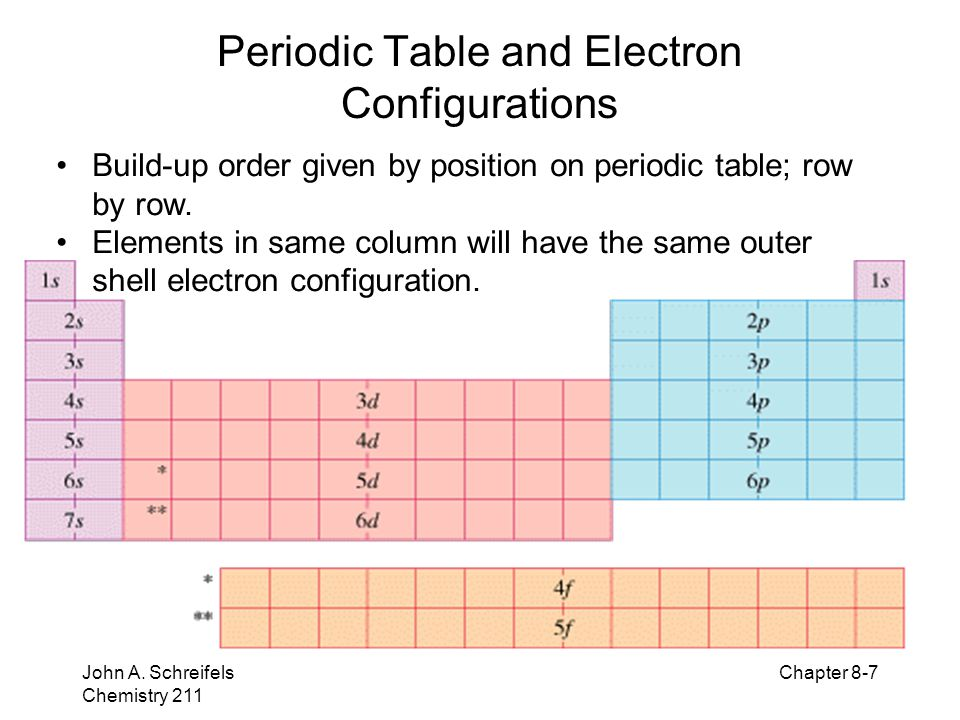 electron configuration and periodicity ppt download