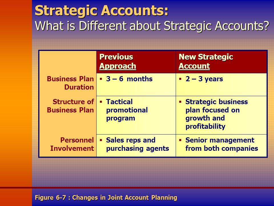 strategic business planning activities