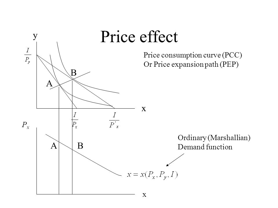 definition of price consumption curve We have already seen how the price consumption curve traces the effect of a  change in price of a good on its quantity demanded however.