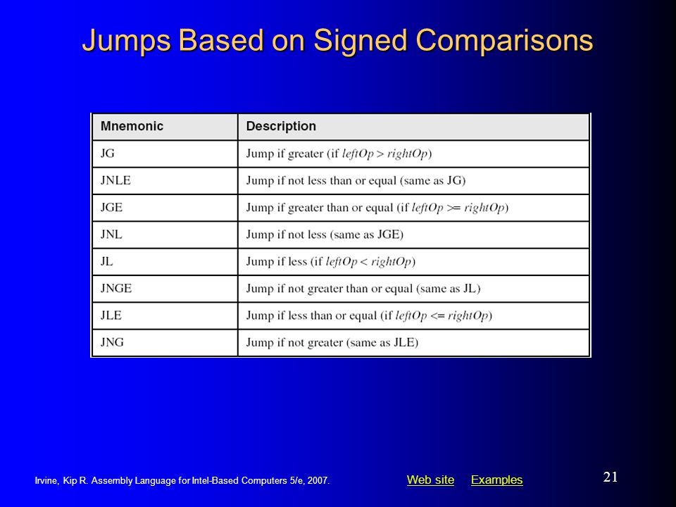 Jumps Based on Signed Comparisons