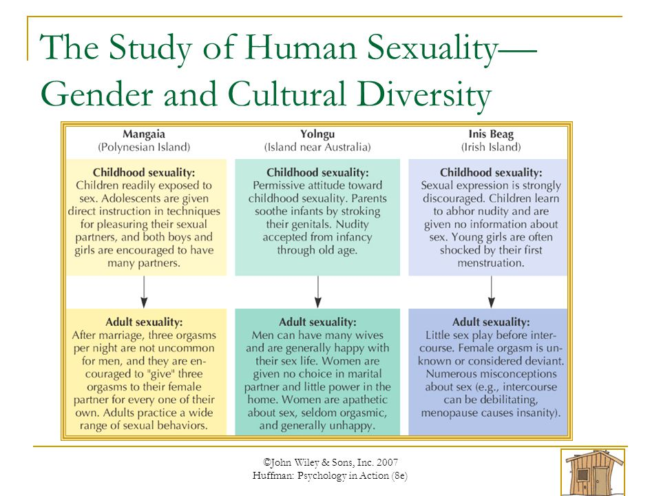 teaching human sexuality to adolescents and Aspects of children's sexuality may develop during early and middle childhood, but during adolescence their sexuality is brought into sharper focus.