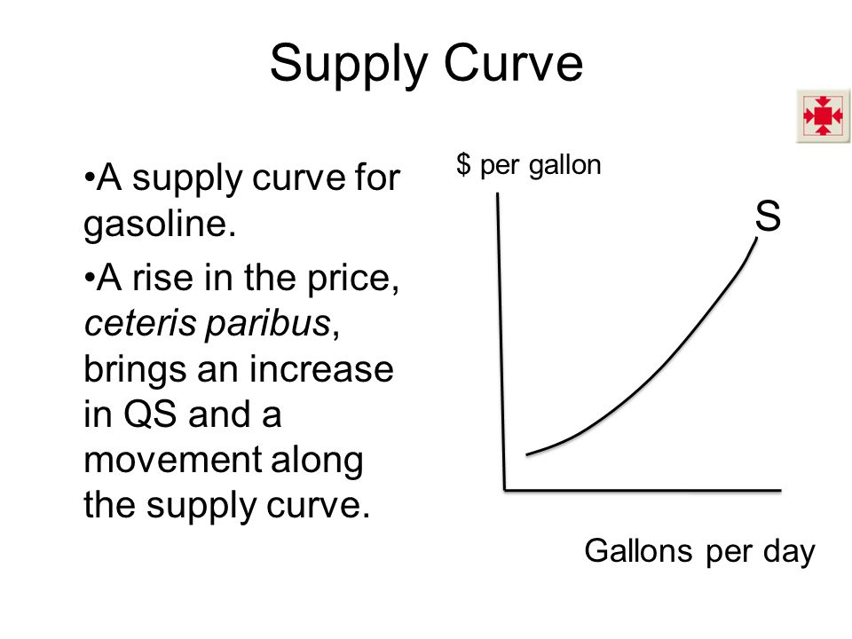 Supply Curve S A supply curve for gasoline.