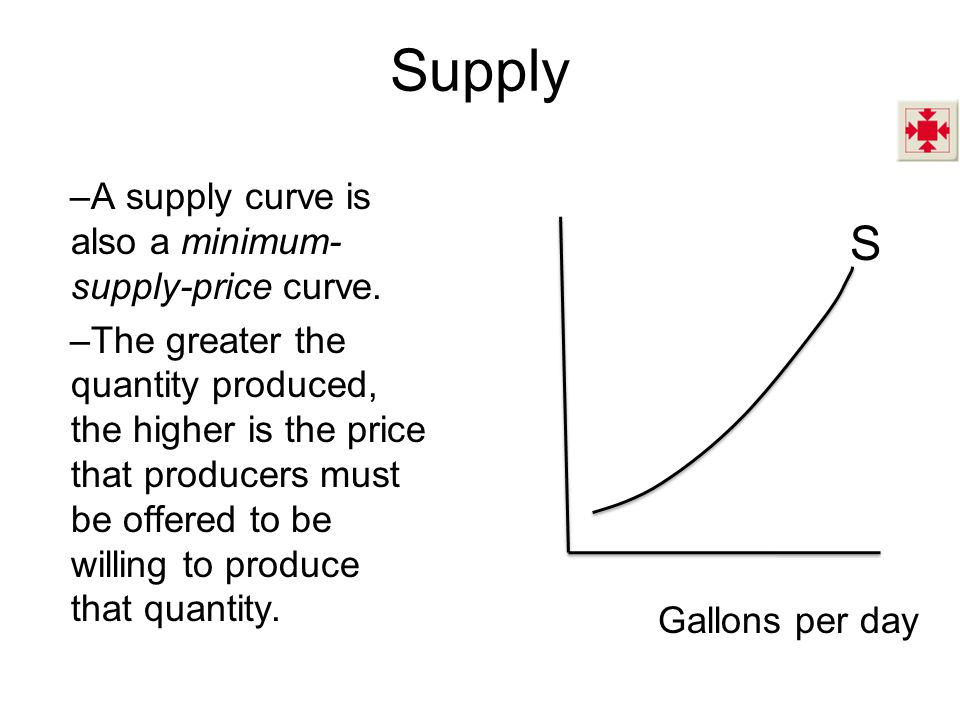 Supply S A supply curve is also a minimum-supply-price curve.