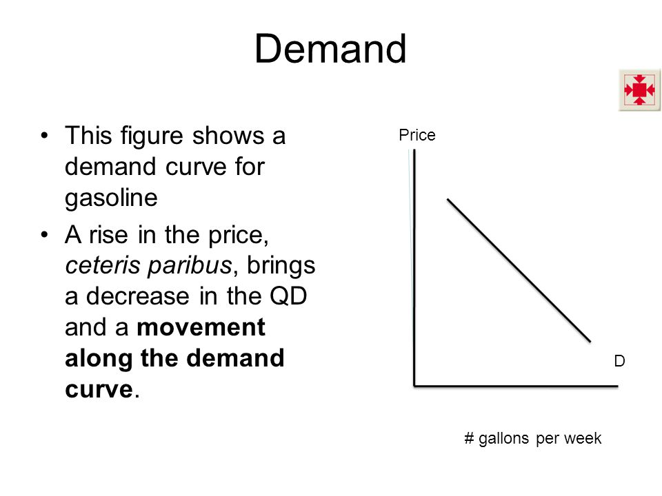 Demand This figure shows a demand curve for gasoline