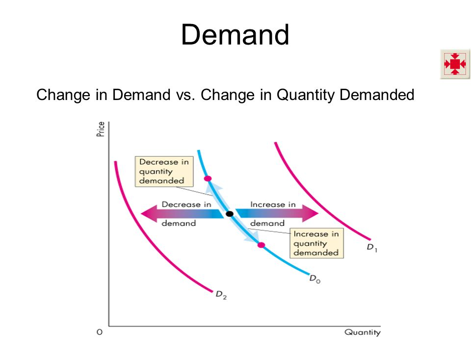 supply and demand and change Changes in demand and supply now that we can find equilibrium and we know what causes supply or demand to change, let's see what happens to the equilibrium price and quantity if supply and/or demand changes.