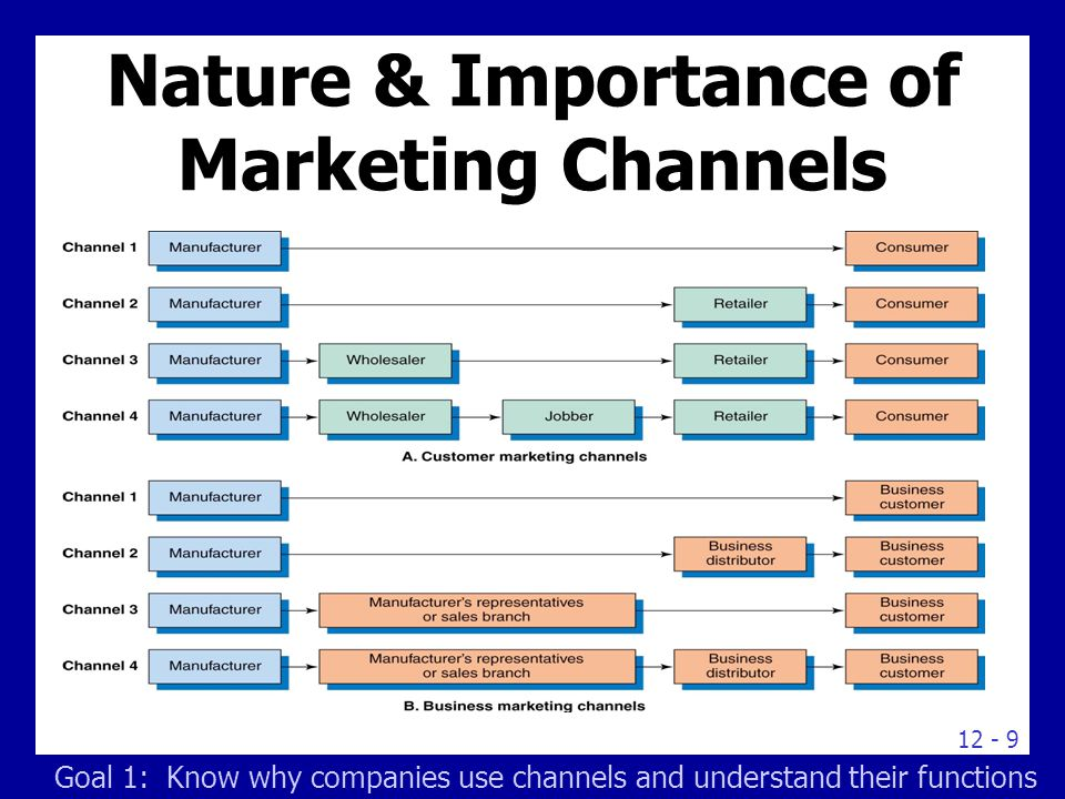 Nature, scope and importance of marketing, Marketing Management
