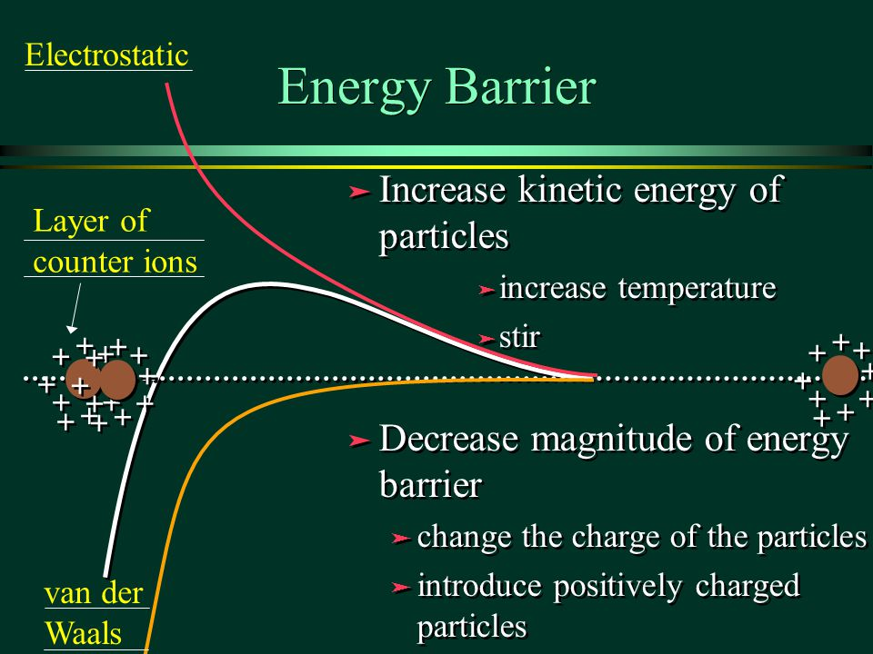 Energy Barrier Increase kinetic energy of particles