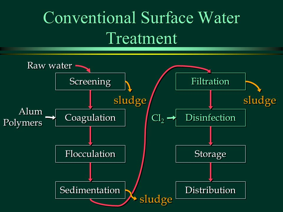 Conventional Surface Water Treatment
