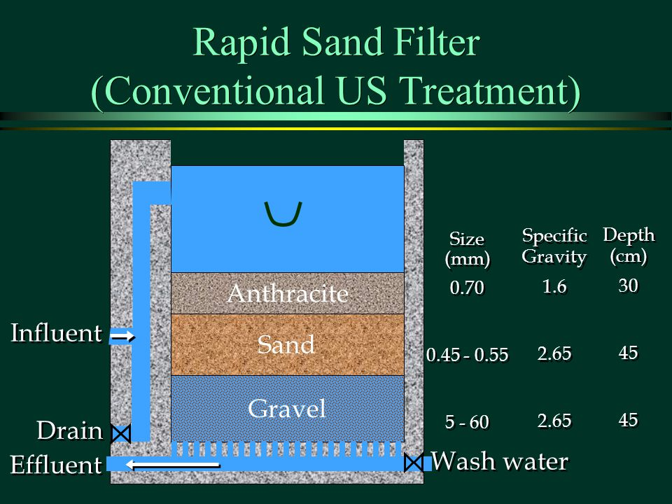 Rapid Sand Filter (Conventional US Treatment)