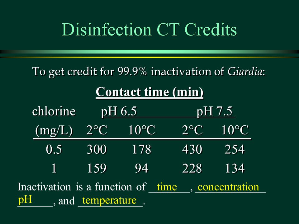 Disinfection CT Credits