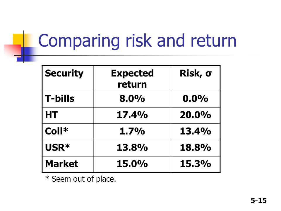 how to compare risk and return