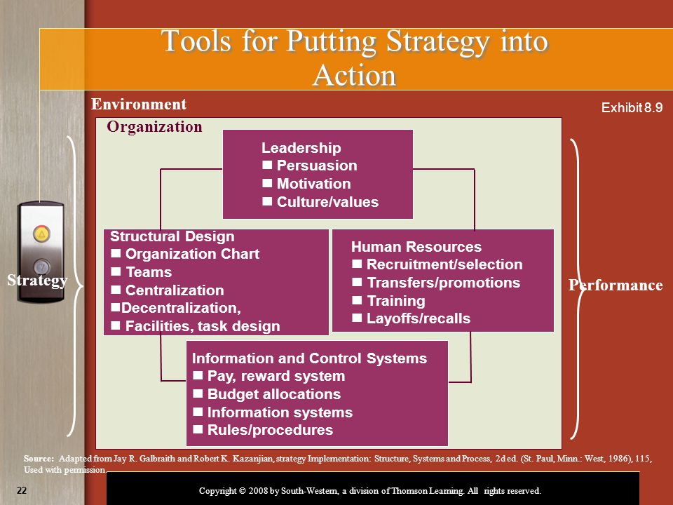 Motivational Strategy Used For Implementation - 0425
