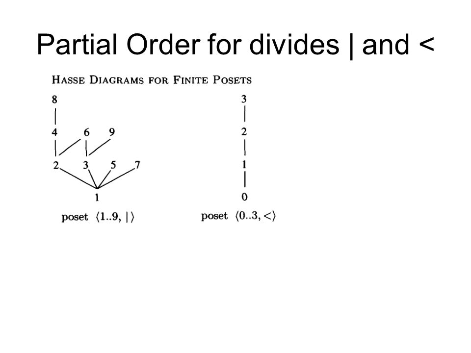 Computing fundamentals 2 lecture 4 lattice theory ppt download hasse diagrams 6 partial ccuart Gallery