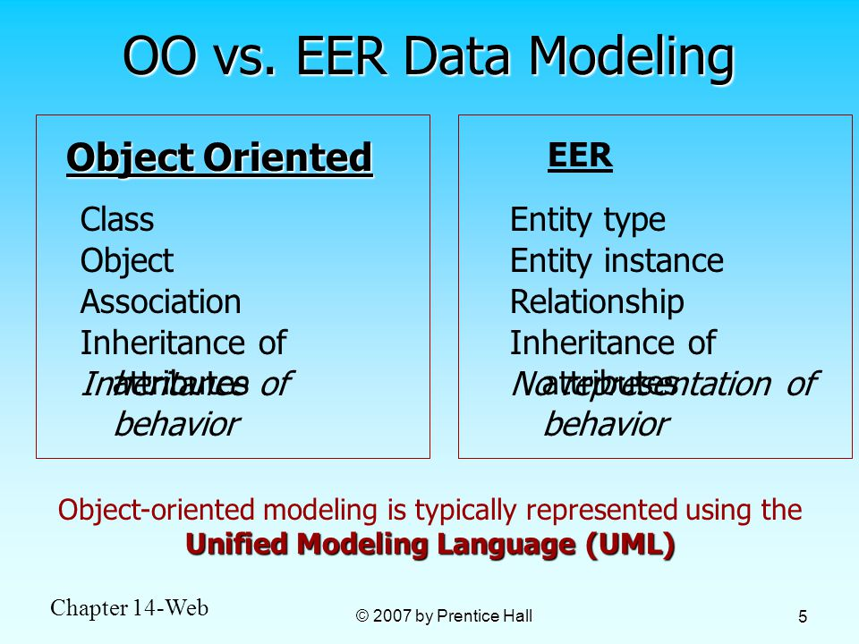 eer entity relationship data