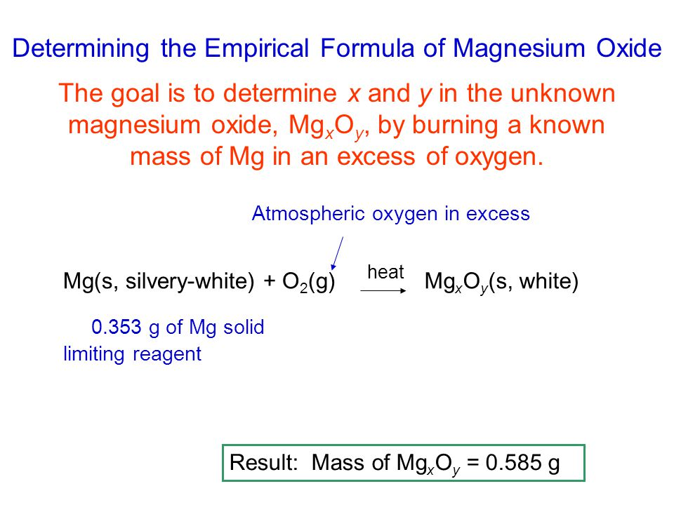determine the empirical formula of magnesium oxide by reacting a known mass of magnesium with oxygen And what percentage mass of magnesium oxide empirical formula of the magnesium oxide mass of oxygen gas is also released in the reaction.