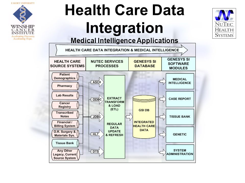 Data Integration System : Developing information systems for cancer research ppt