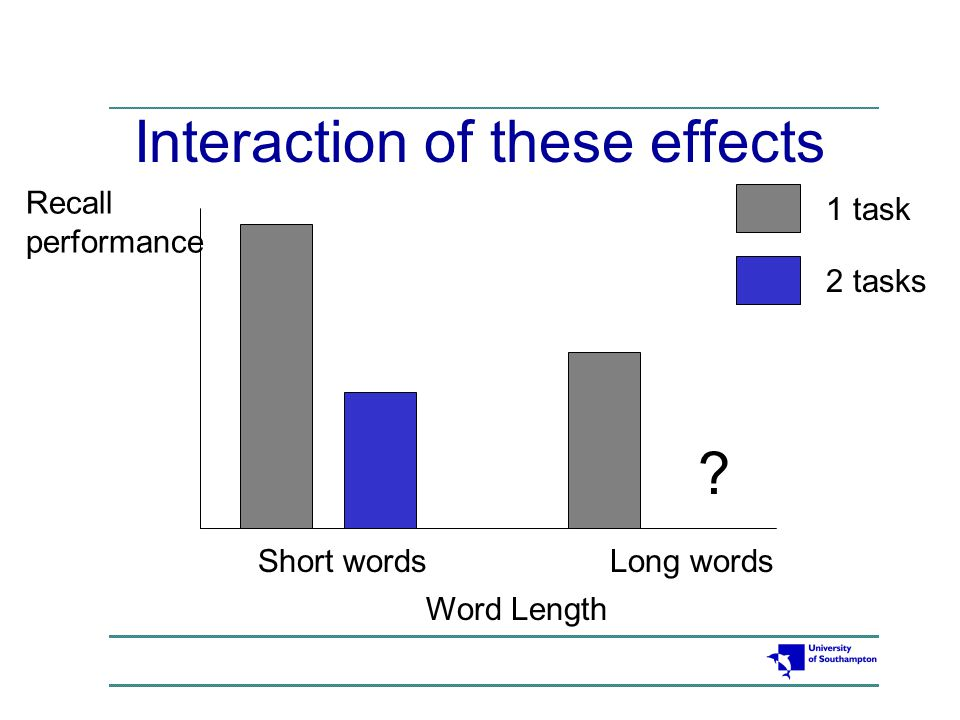 What is the word length effect