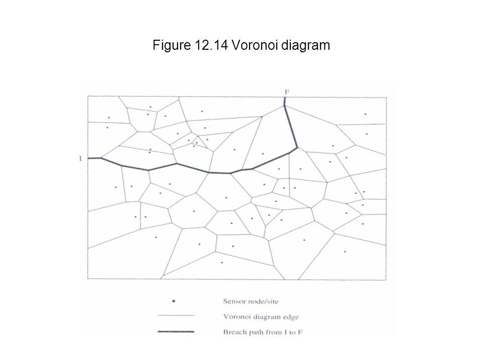 chapter 12 wireless sensor networks