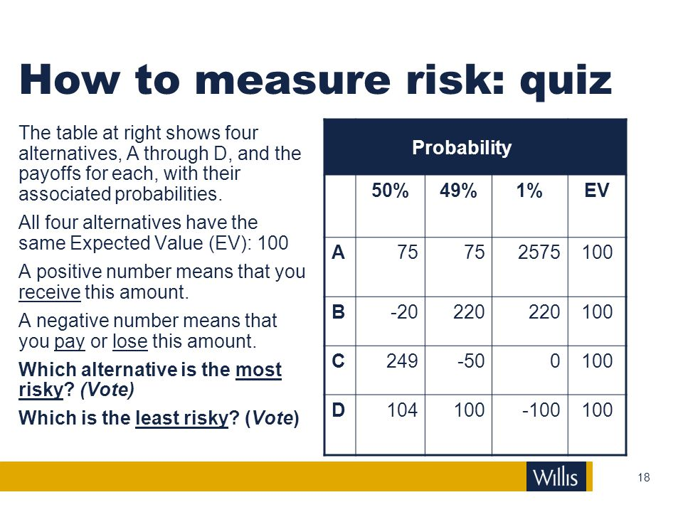 How to measure risk: quiz