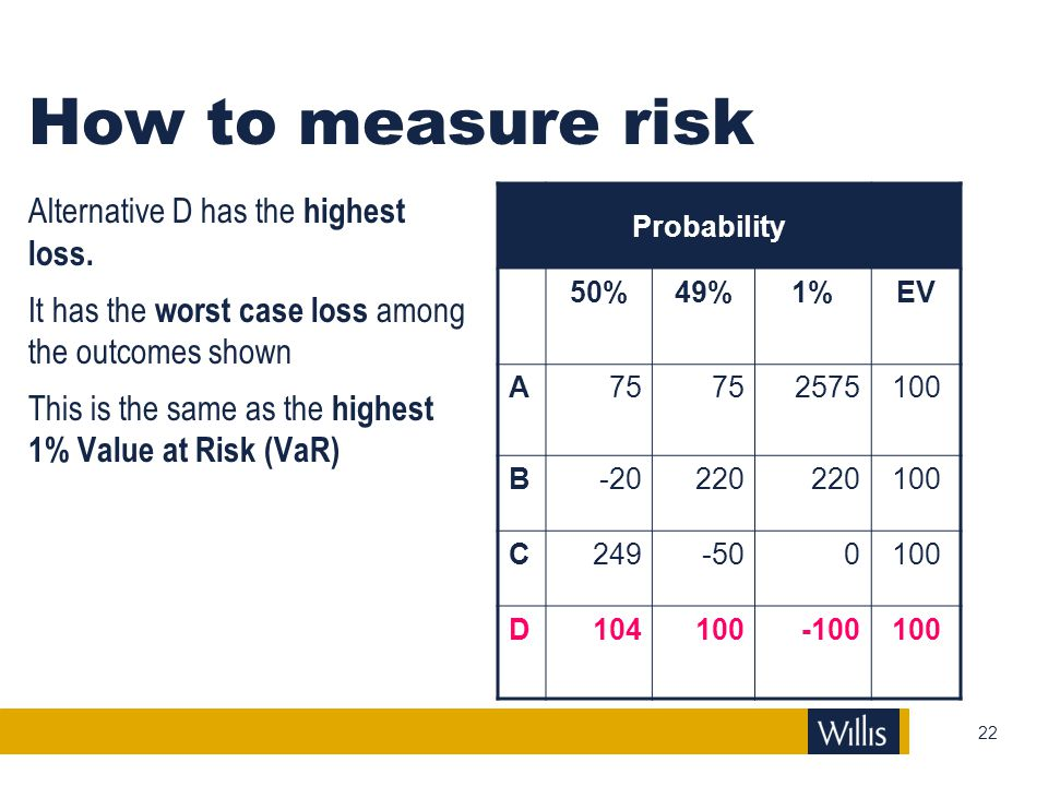 How to measure risk Alternative D has the highest loss.