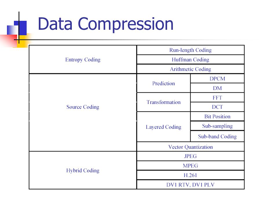 data compression This paper surveys a variety of data compression methods spanning almost forty years of research, from the work of shannon, fano and huffman in the late 40's to a technique developed in.