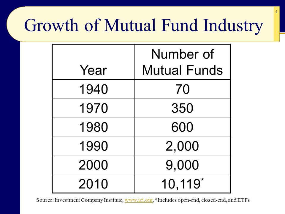 growth of mutual funds The growth fund of america (agthx  the american funds are managed by multiple portfolio managers who invest based on their  (including mutual funds,.