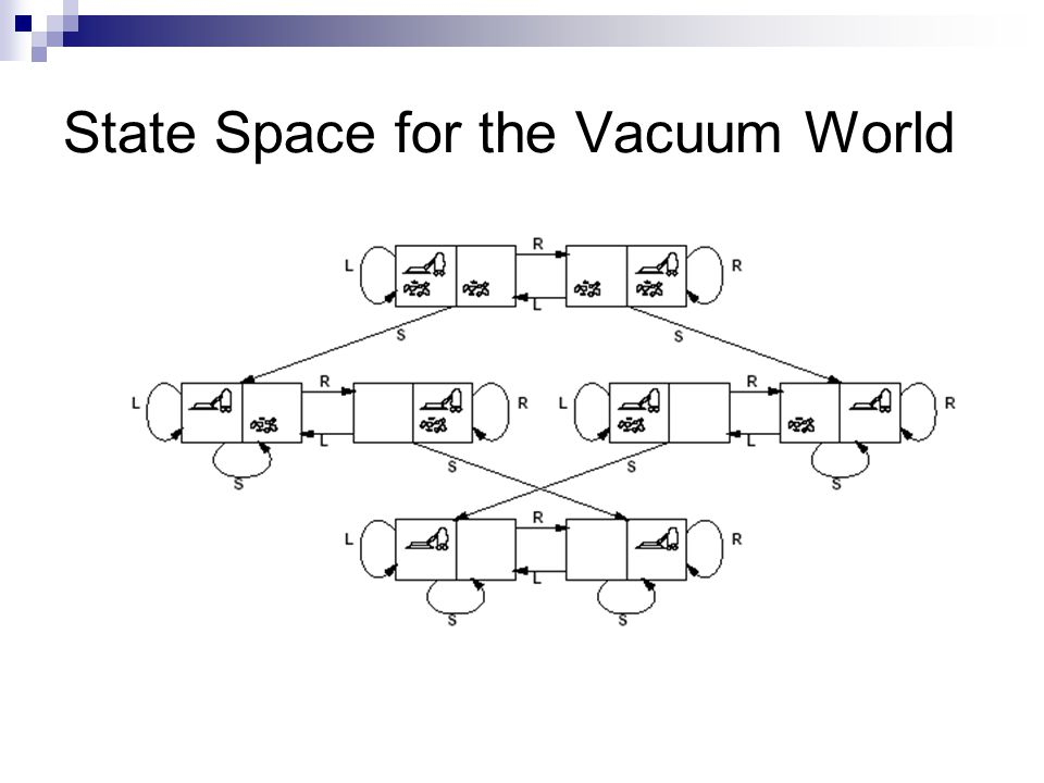 Example The Vacuum World 9 State