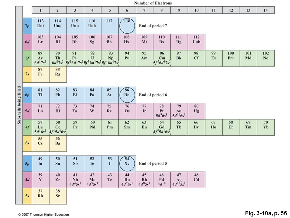Chapter 3 atoms and the periodic table ppt video online download figure 310 in this building up version of the periodic table the lightest urtaz Choice Image