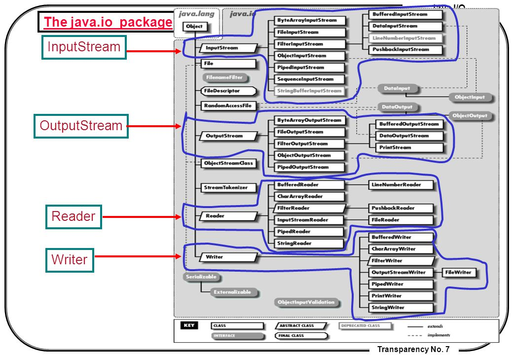 Lecture 6 java io cheng chia chen ppt download 7 the java package inputstream outputstream reader writer ccuart Choice Image
